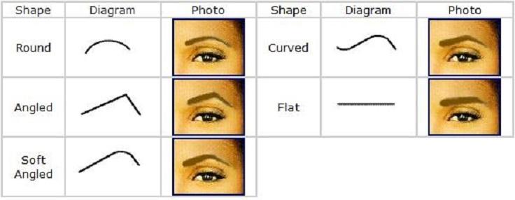 طريقة رسم حواجب مثالية